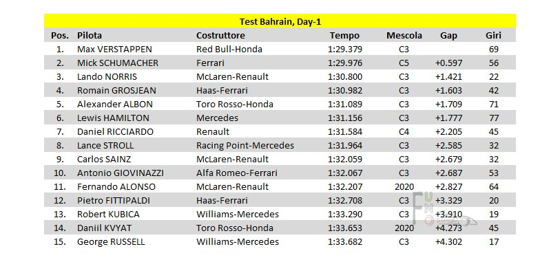 F1 Test Bahrain