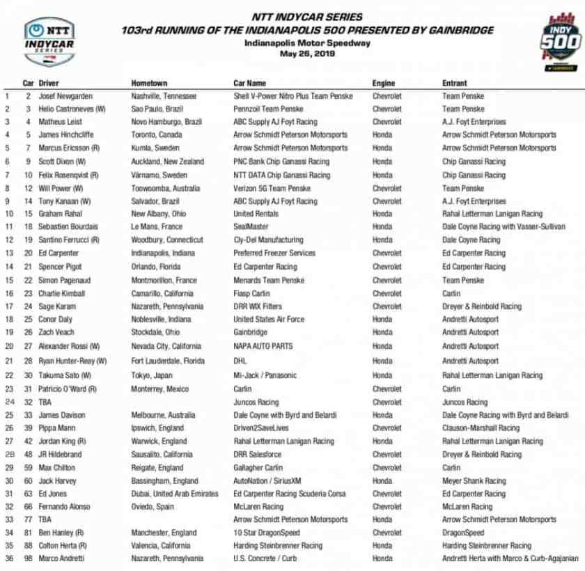 Indianapolis entry list