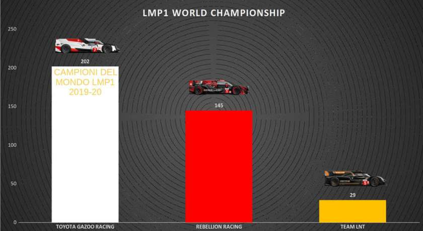 le mans wec classifiche