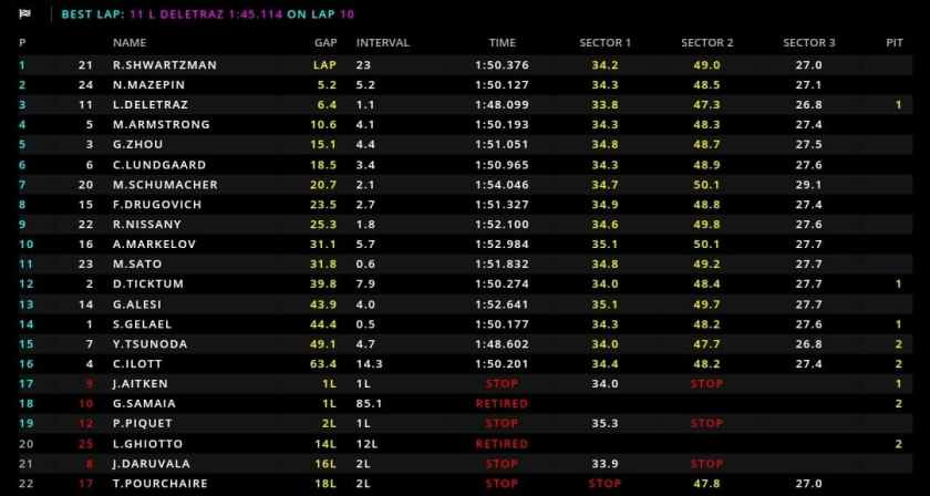 Classifica Sprint Race Bahrain