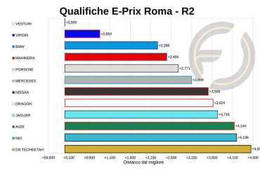 Analisi Qualifiche Roma