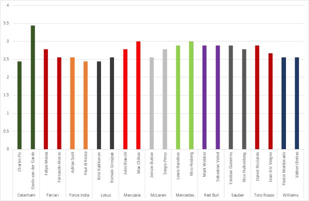 AverageStops