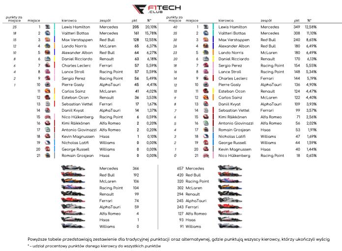 klasyfikacja 2020 Grand Prix Rosji – podsumowanie