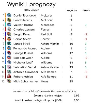 wyniki i prognozy Grand Prix Włoch 2021 - podsumowanie