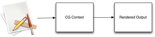 App, context and rendered output