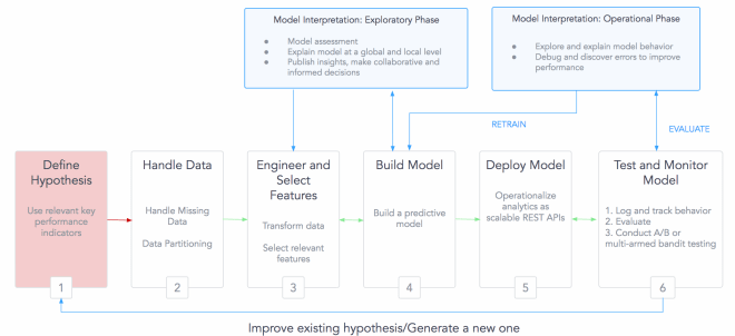 need for interpretation for in-memory and deployed model