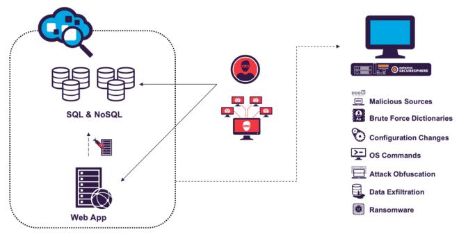 Postgre Database attack