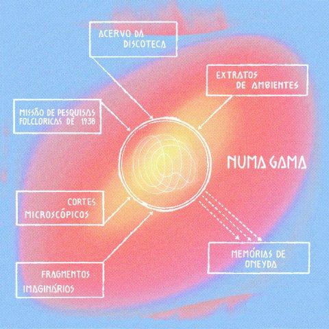 Numa Gama – Memorias de Oneyda