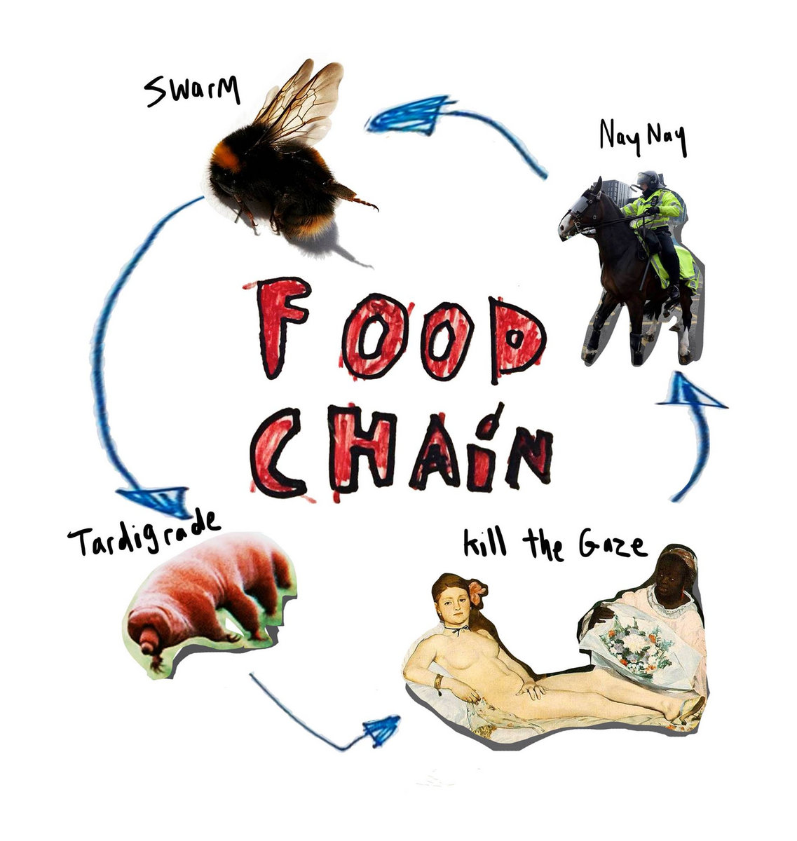 Food Chain Demo