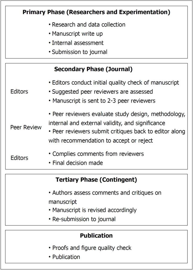 A slight glance at peer review