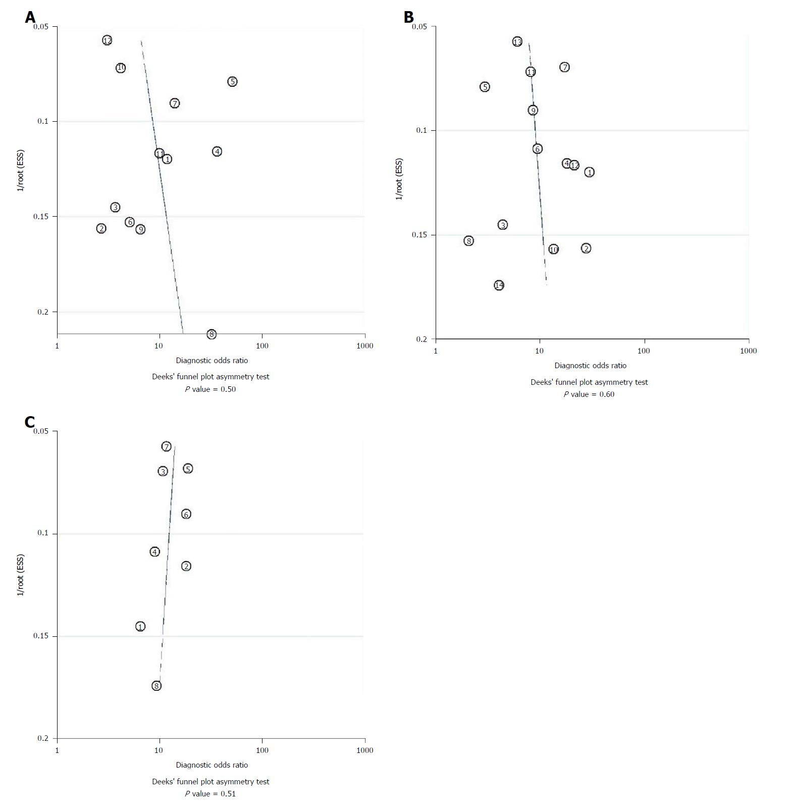 Scoring Systems For Prediction Of Mortality In Decompensated Liver Cirrhosis A Metaysis Of