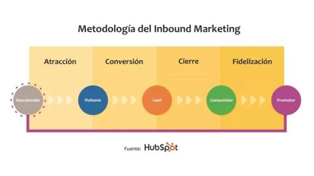Estrategia-de-Inbound-Marketing1