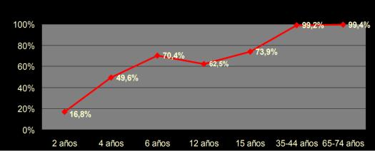 Prevalencia de Caries en Chile