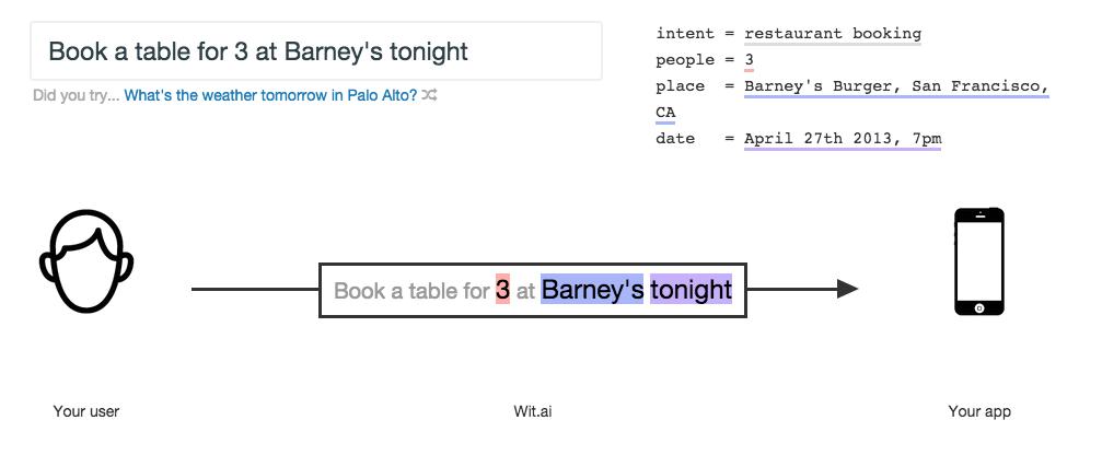 Esempio 3 - Prenotare un ristorante per 3 persone