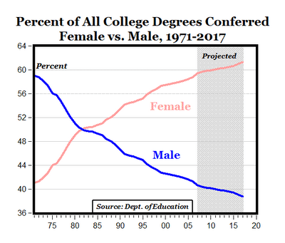 Women domination of colleges