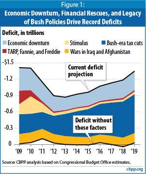 CBPP: budget analysis