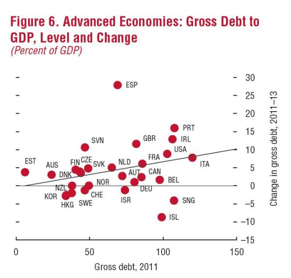 IMF Fiscal Monitor, Oct 2012