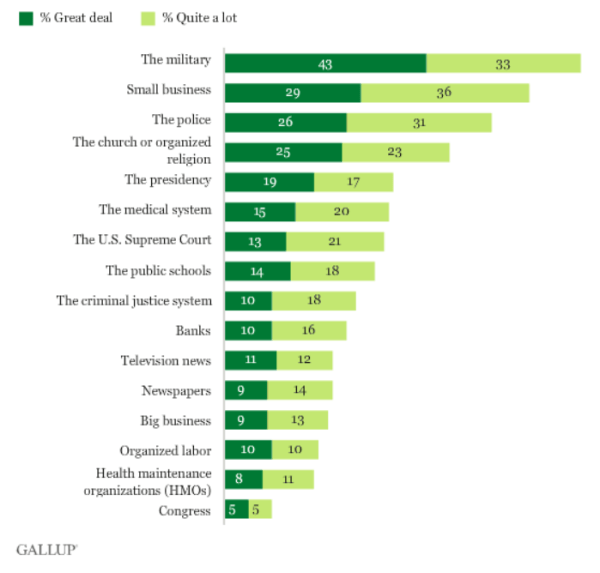Gallup Confidence in Institutions Poll