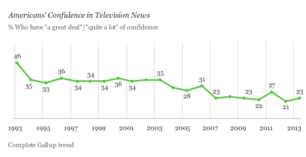 Gallup Confidence TV news