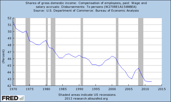 FRED: GDI-wages
