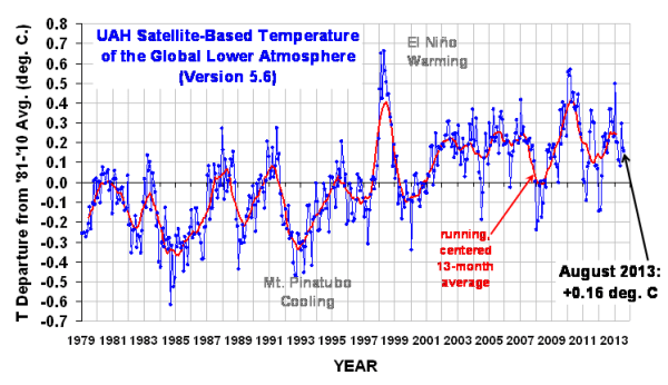 UAH temperature graph