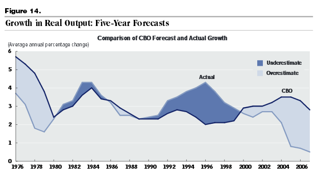 CBO: graph of 5-year Forecasts