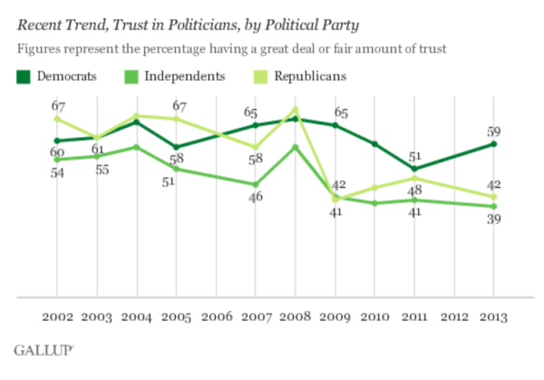 Gallup: Trust in politicans