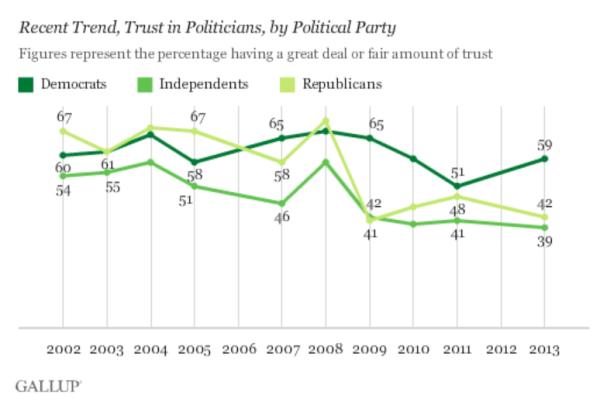 Gallup: Trust in politicans