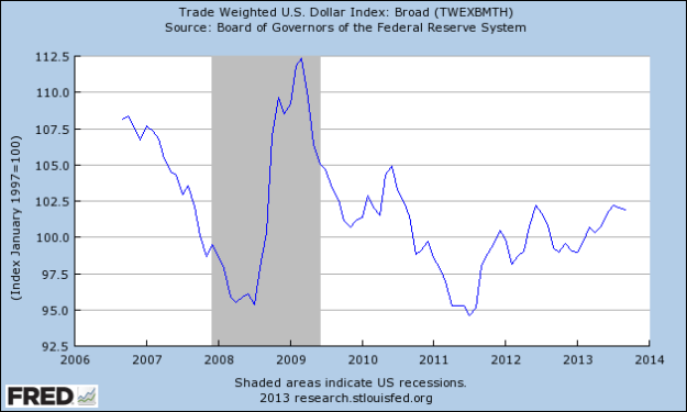 FRED: US Dollar