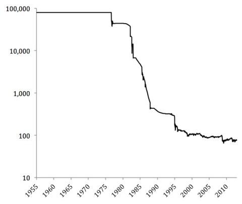 Mexican peso: 1955-2012