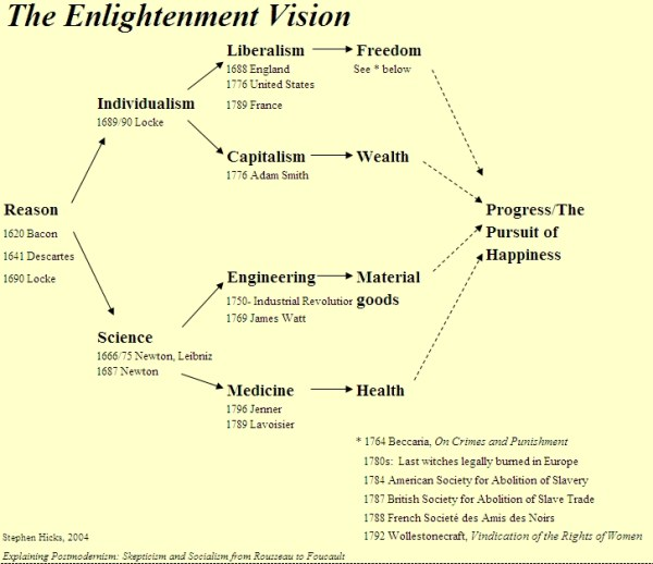 hickss: the enlightenment vision