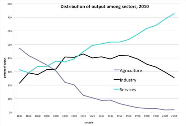 Distribution of Output but Sector