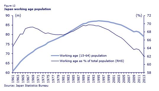 Japan's demographics