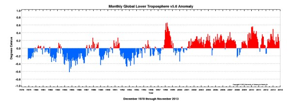 November 2013 Global temperature