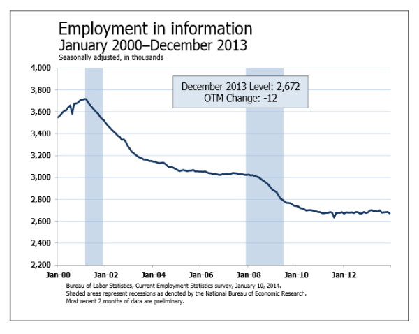 Employment in the Information Sector
