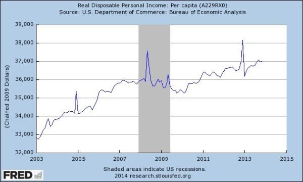 Real Disposable Income per Capita