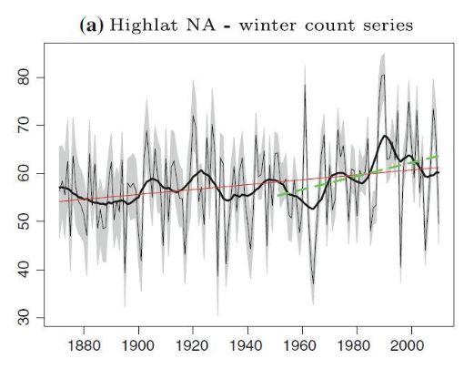 Winter Storm count