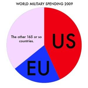 World Military Spending