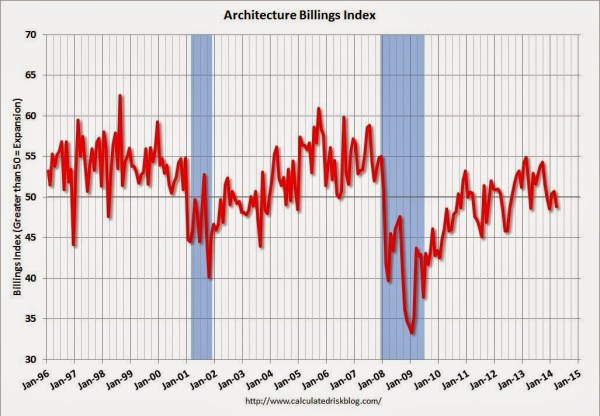 Architecture Billings Index