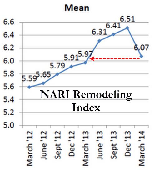 NARI Remolding Index