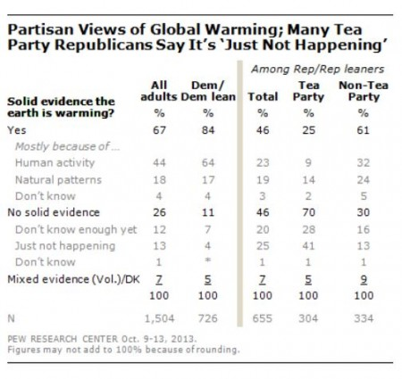Pew Poll on global warming