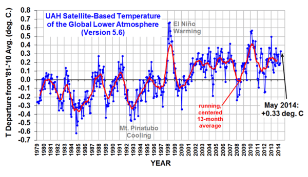 UAH Satellite Temperature Record thru May 2014