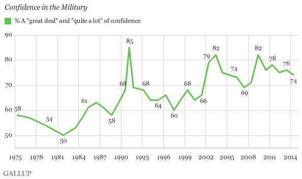 Gallup: confidence in the military