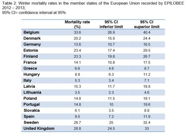EU Bee Colony Mortality by nation