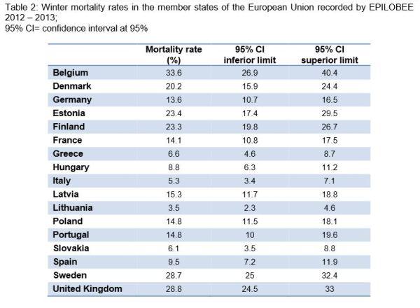 EU Bee Colony Mortality by nation