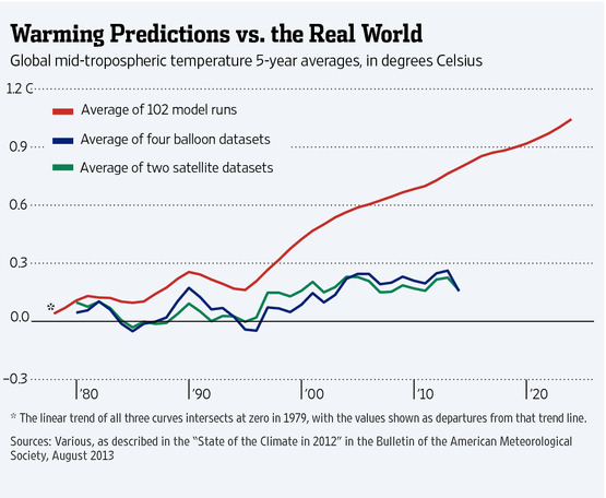 Warming Predictions vs the Real World