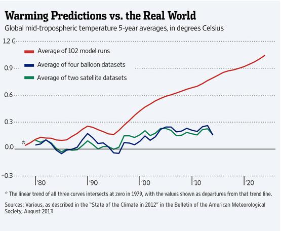 Warming Predictions vs the Real World