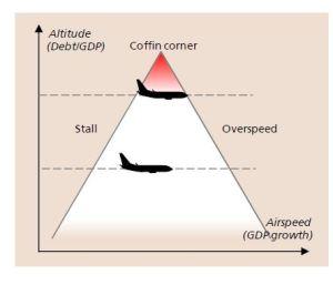 The Coffin Corner analogy