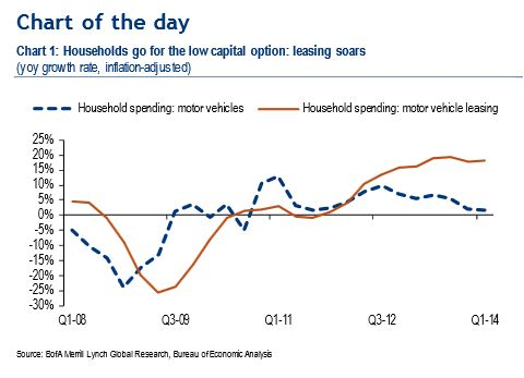 BofA Merrill graph: auto leasing