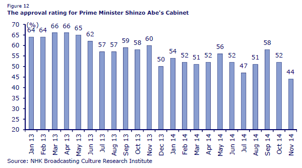 Polll of support for Japan's government, by CLSA, 13 November 2014